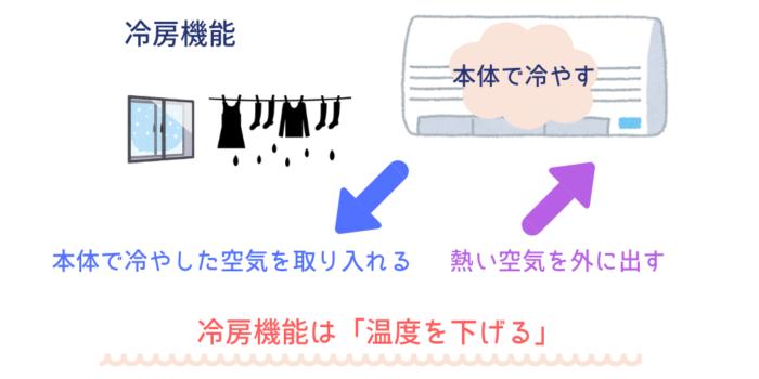 部屋干しと冷房の関係図