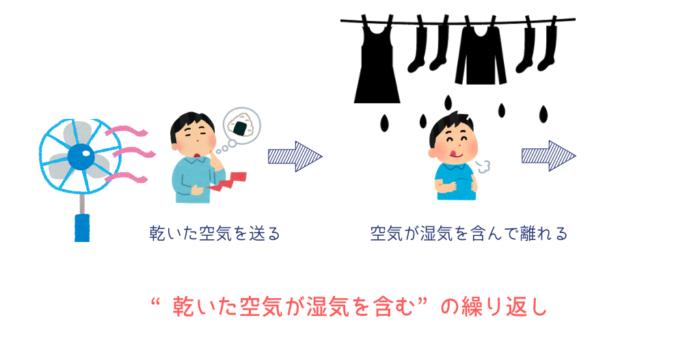 扇風機で洗濯物が乾くまで