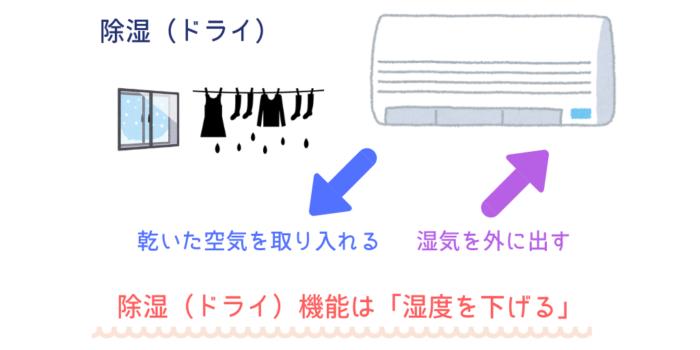 除湿機能と部屋干しの関係図