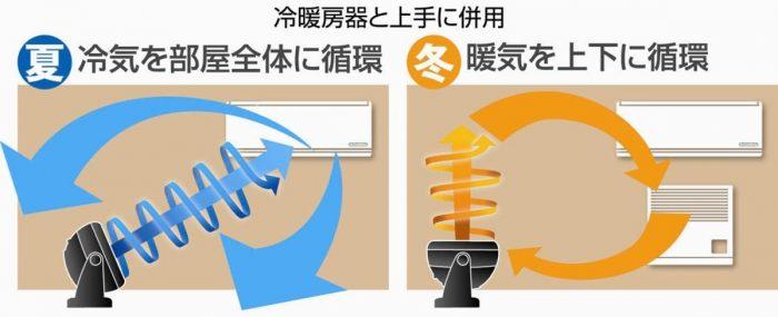 サーキュレーションで暖房効率アップ